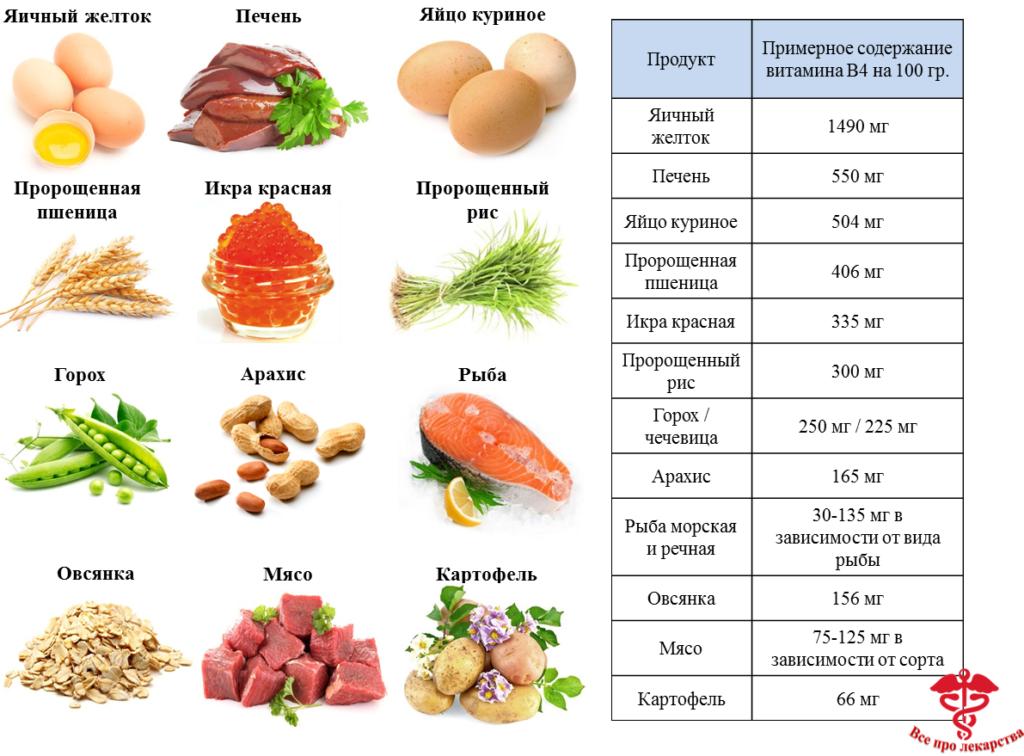 Холина альфосцерат, 400 мг – все препараты, цены и аналоги