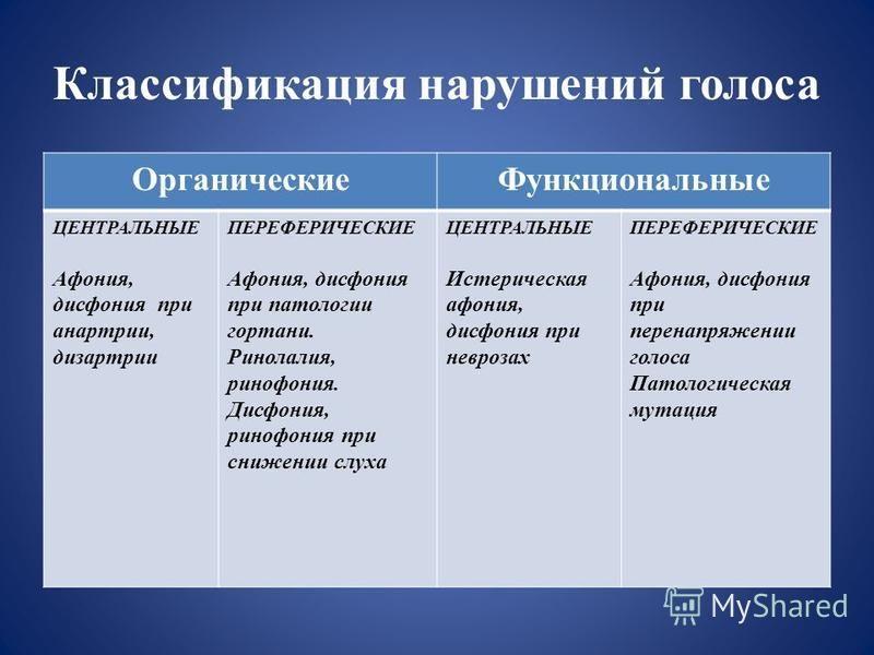 Хронические воспалительные заболевания гортани - функциональная дисфония, лечение в москве