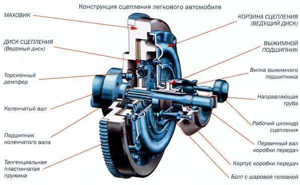 Сцепление автомобиля: виды, устройство и принцип работы