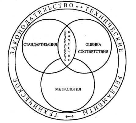 4.единицы измерения. метрология, стандартизация и сертификация: конспект лекций