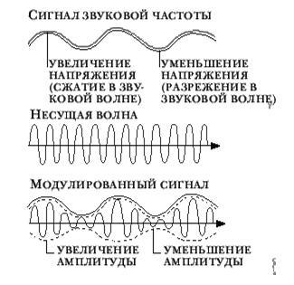 Радиоволны: применение и свойства