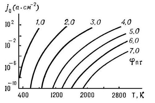 Классическая электронная теория проводимости металлов. термоэлектронная эмиссия. ток в газе и жидкости