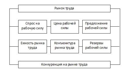 Обзор рынка труда | онлайн-данные рынка труда в россии