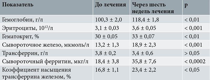 Сывороточное железо в крови: норма, расшифровка показателей