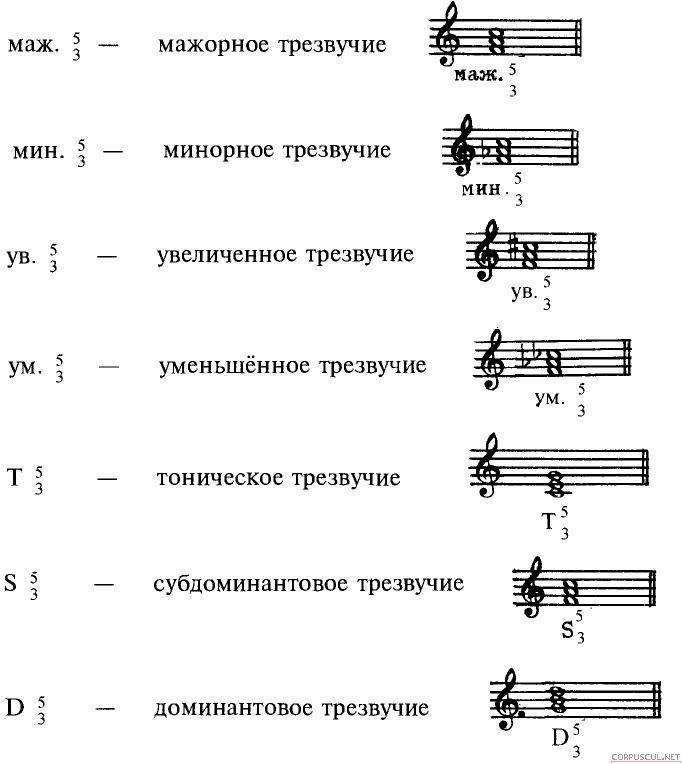 Аккорд — википедия. что такое аккорд