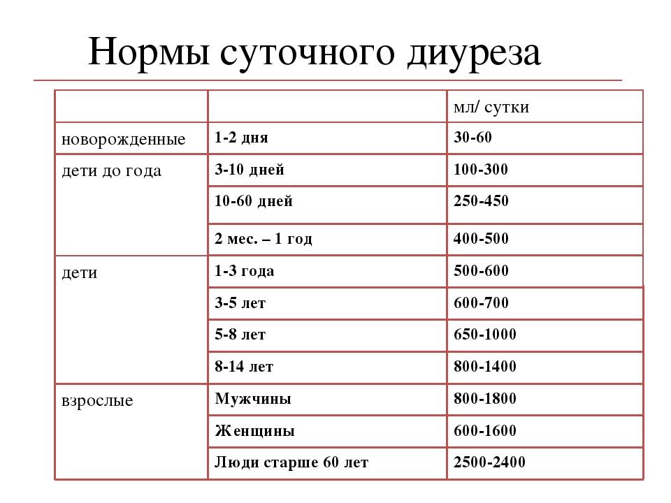 Диурез: что это такое, норма для детей и взрослых, причины отклонений | elesto.ru