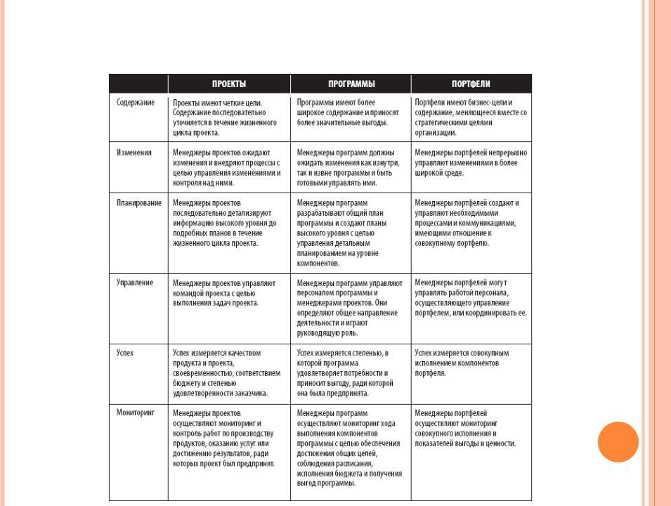 Читать книгу руководство к своду знаний по управлению проектами (руководство pmbok) коллектива авторов : онлайн чтение - страница 1