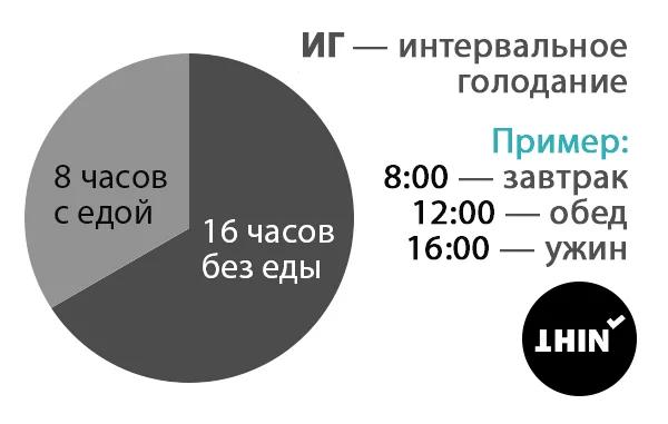 Отзывы о интервальном голодание 16/8 для женщин