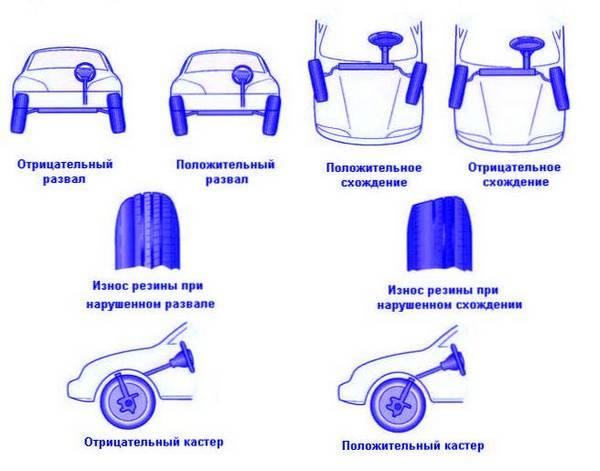 Сход-развал: что это такое, зачем нужен и в каких случаях делать? стенды сход-развал :: syl.ru