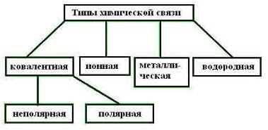 3 химическая связь
