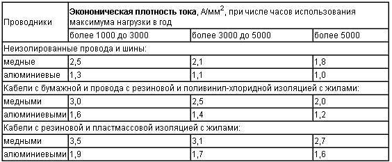 Плотность тока - current density - qwe.wiki