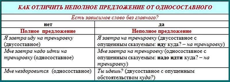 Неполные предложения. примеры.