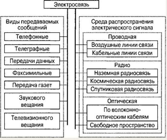 Канал связи — википедия с видео // wiki 2