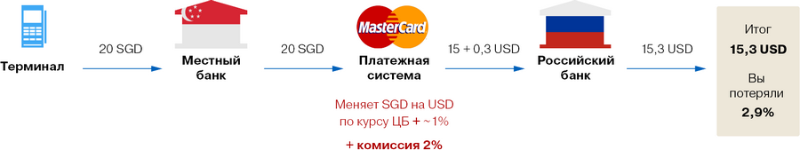 Актуальные курсы мировых валют, пересчёт онлайн