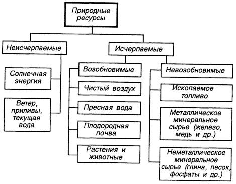 Природные ресурсы — что это такое   ktonanovenkogo.ru