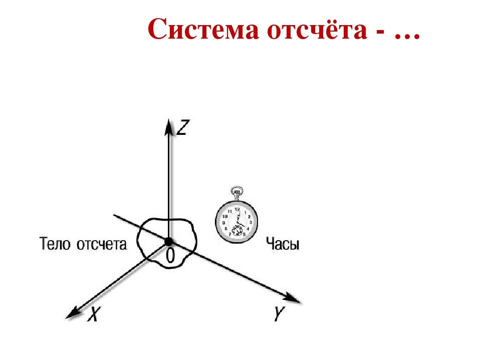 Система отсчёта — википедия. что такое система отсчёта