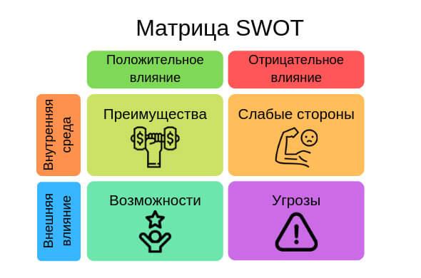 Как научиться грамотно позиционировать продукт?