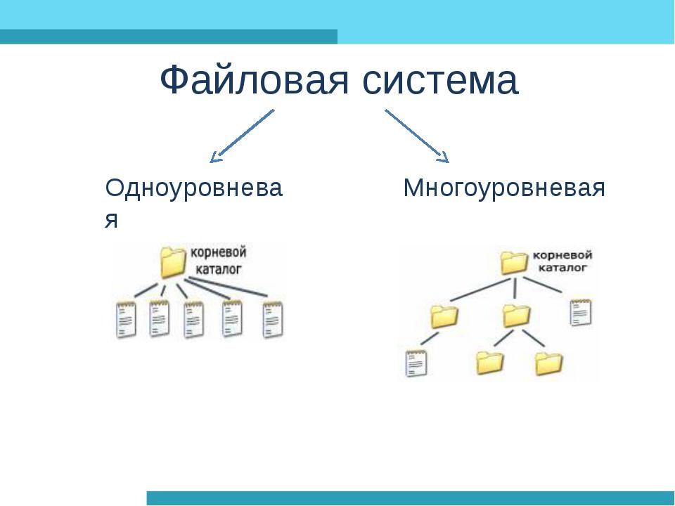 Каталог (файловая система) — википедия с видео // wiki 2