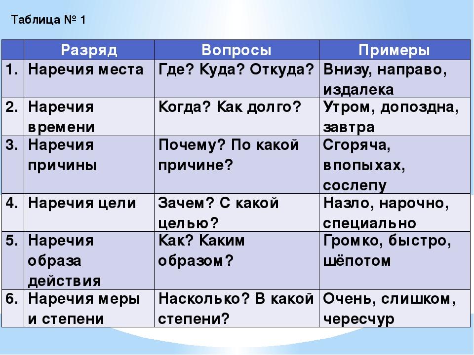 Наречие как часть речи (примеры)
