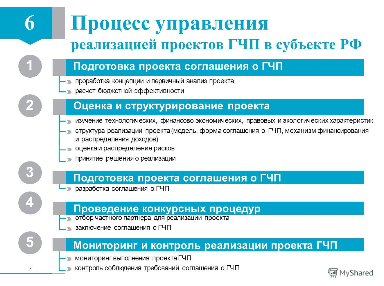 Государственно-частное партнерство - меры поддержки - инвестиционный портал санкт-петербурга