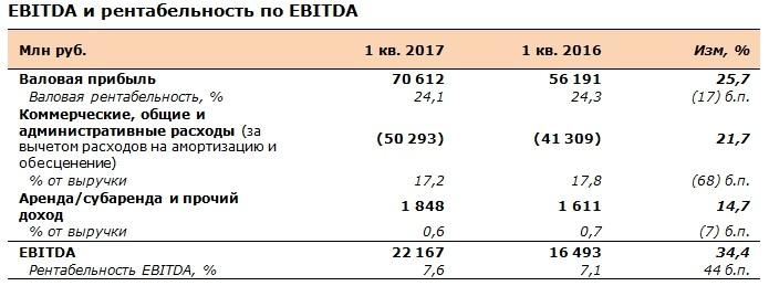 Ebitda (ебитда): что это такое простыми словами, формула расчета по форме 2 (пример)