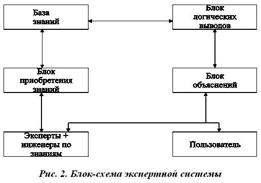 Экспертная система — википедия. что такое экспертная система