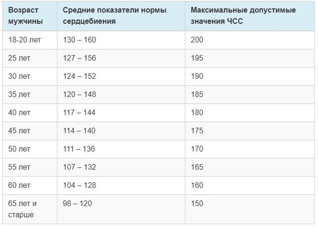 Как измерить пульс в покое. факторы влияния на чсс