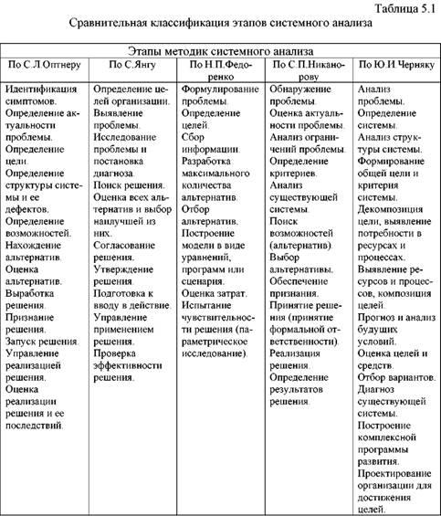 Системный анализ — википедия