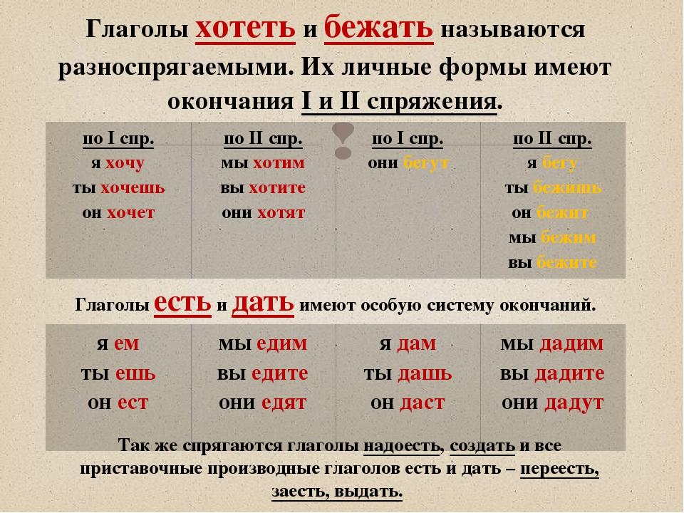 Что такое глагол в русском языке. что такое глагол. в данной статье рассказывается о том, что такое глагол в русском языке.