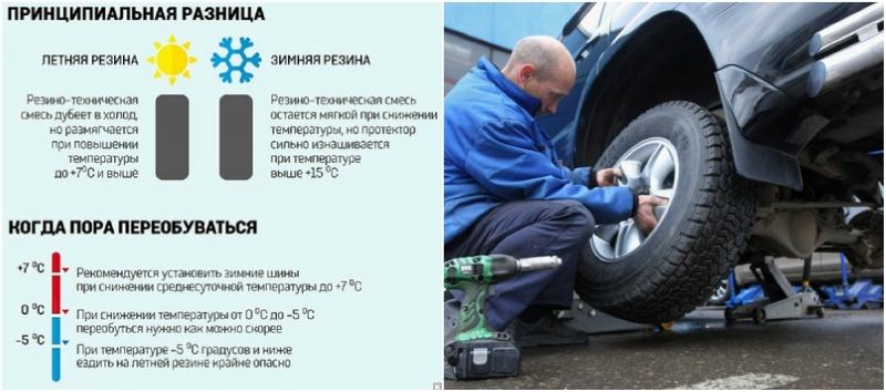 Статьи о шинах и дисках