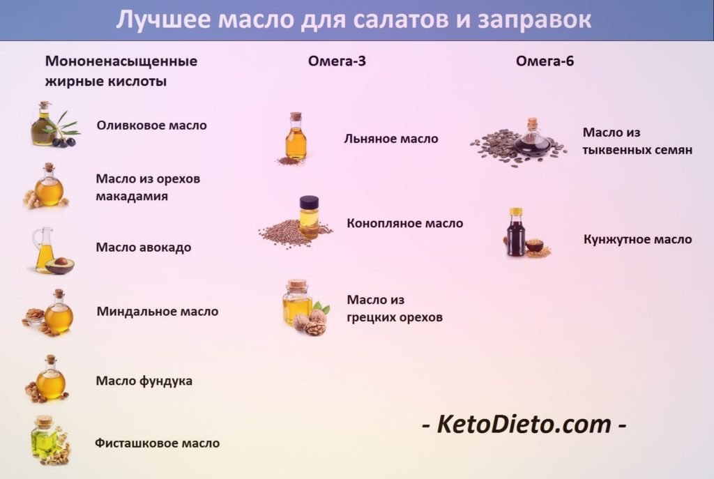 Кето-диета — полное руководство для начинающих