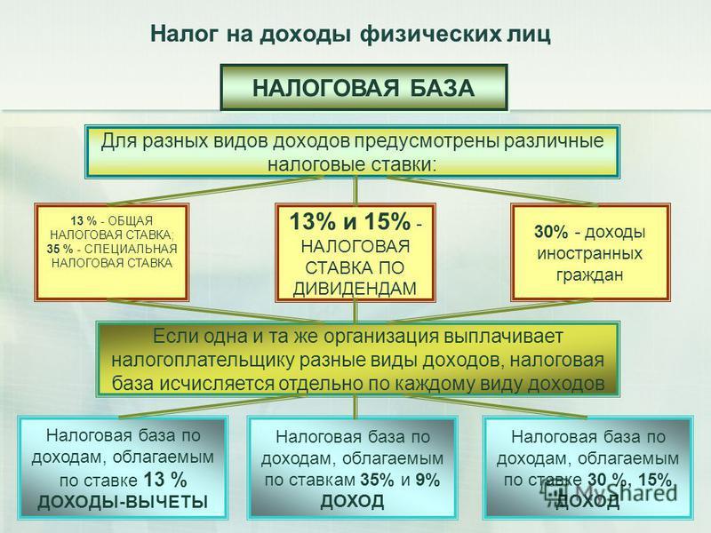 Налог на доходы физических лиц (ндфл): за что взимается и как не платить?