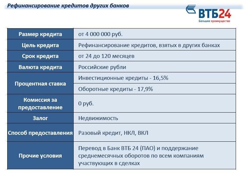 Рефинансирование кредитов от сбербанка россии во владивостоке