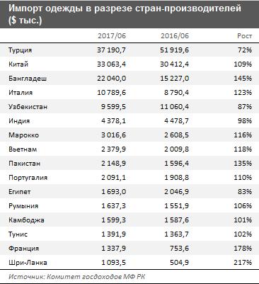 Перечень продукции легкой промышленности - test-servise.ru