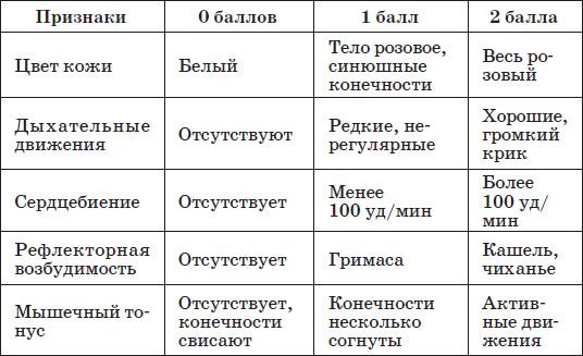 Шкала апгар — википедия. что такое шкала апгар