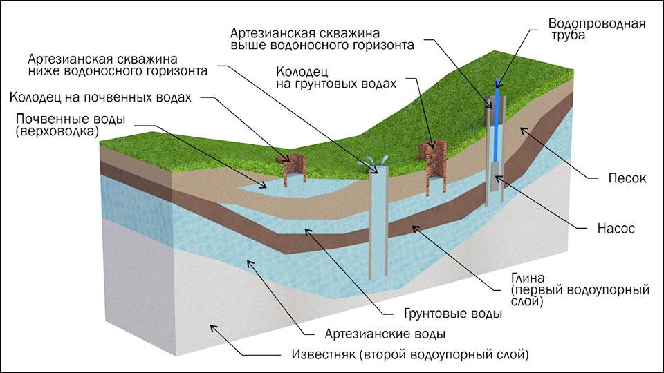 Как узнать глубину залегания воды для скважины: актуальные ответы или о чем молчат бурильщики. | бизнес про | яндекс дзен