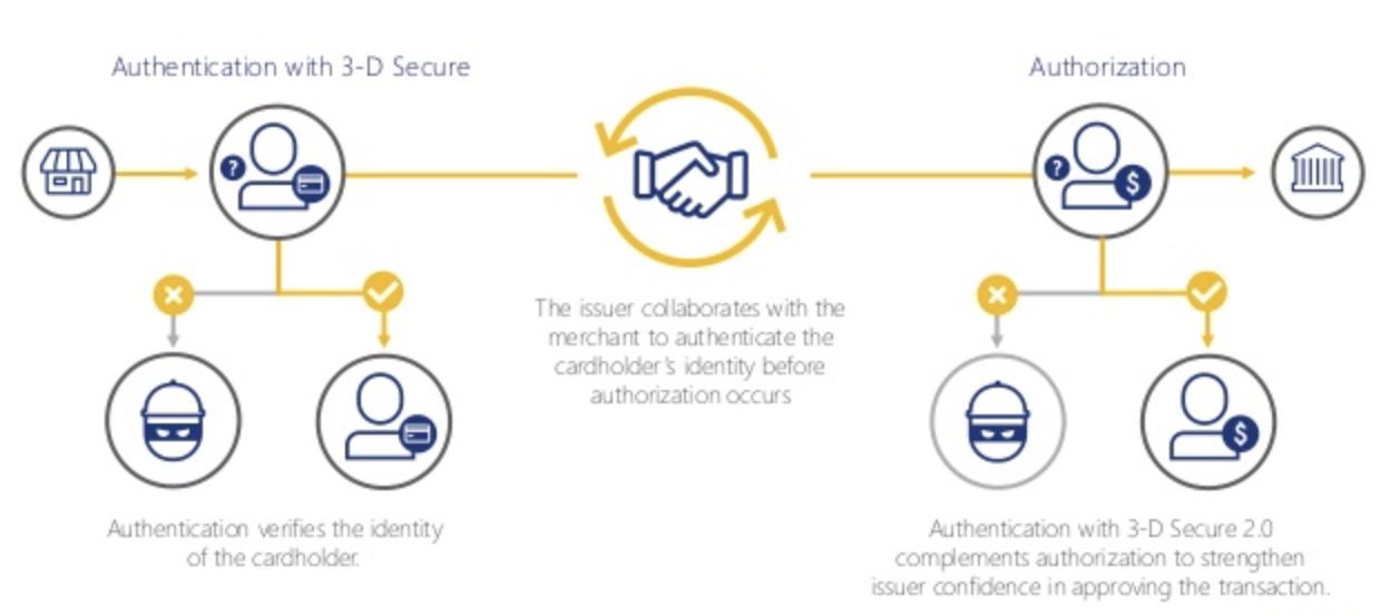 Технология 3d secure на банковской карте — что это такое