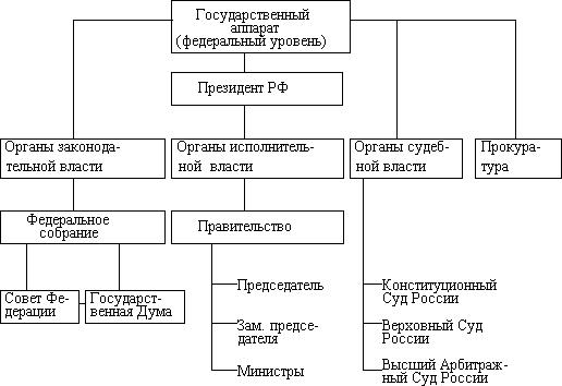 3.2. орган государства: понятие, признаки, виды:  механизм государства является сложным образованием, он состоит из