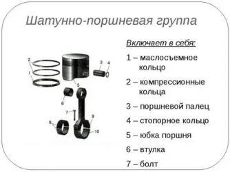 Поршень двигателя внутреннего сгорания: устройство, назначение, принцип работы - полезные статьи на автодромо
