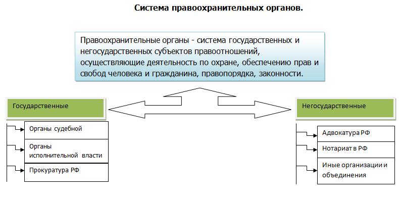 Что такое правоохранительные органы? система правоохранительных органов в россии :: syl.ru