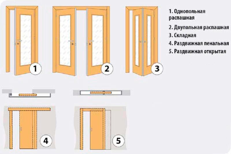Что такое филенчатые двери: преимущества и недостатки
