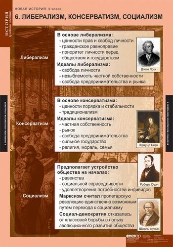 Кто такой консерватор? идеология консерватизма в россии. консерваторы и либералы