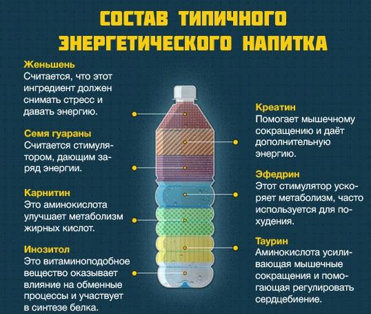 Энергетические напитки - состав, влияние на организм и последствия