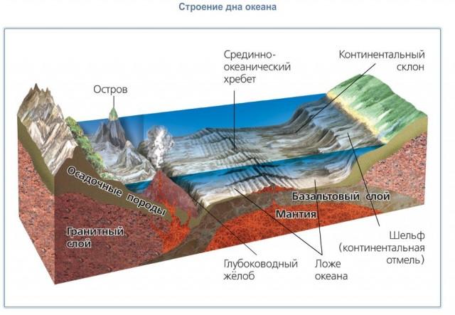 Рельеф земли и зависимость земной поверхности от внешних сил, таблица характеристик - помощник для школьников спринт-олимпик.ру