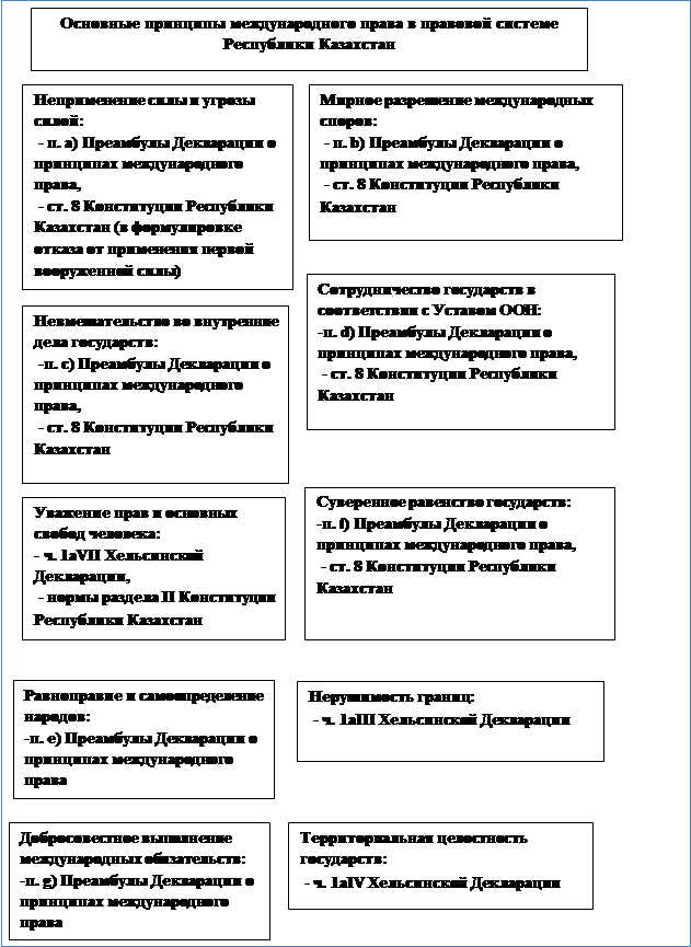 Виды норм международного права. классификация норм международного права :: businessman.ru