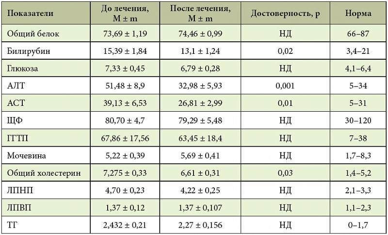 Анализ гамма гт повышен что делать - территорияздоровья