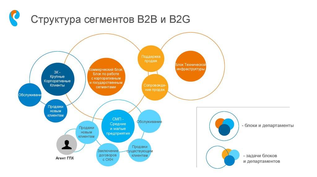 B2g-продажи – что это такое?
