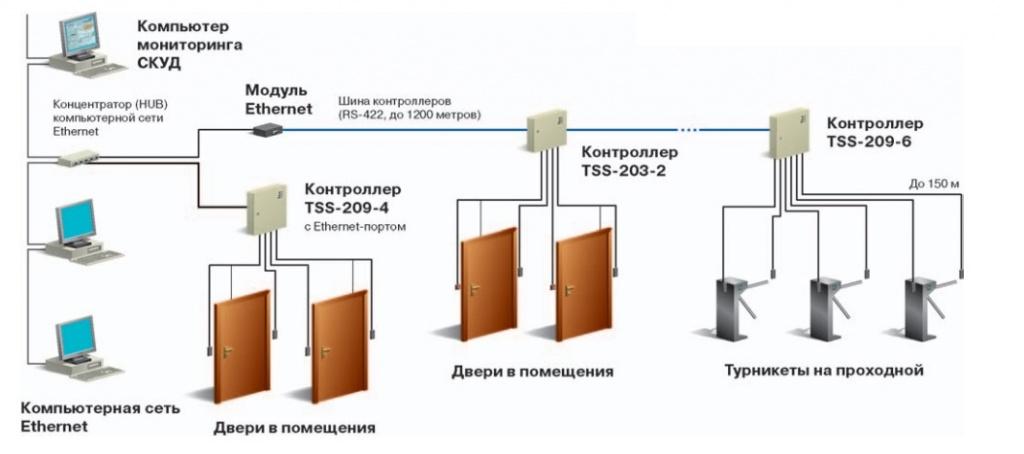 ? скуд — системы в офисе и дома: эффективный способ обезопасить себя и информацию