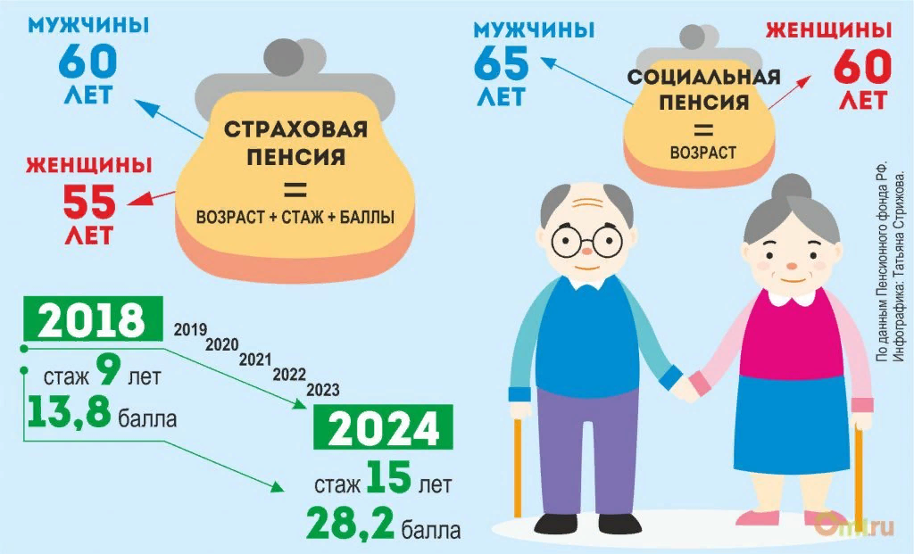 Размер фиксированной выплаты к страховой пенсии по старости: что это такое и сколько составляет.