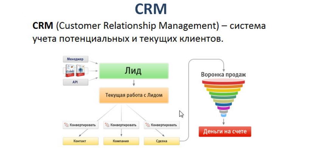Что такое crm-система и какую пользу она приносит бизнесу + мнения эксперта